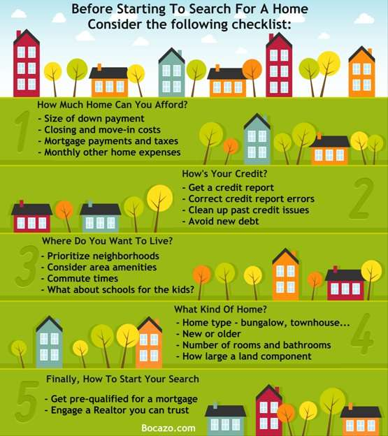 Homebuyers Checklist