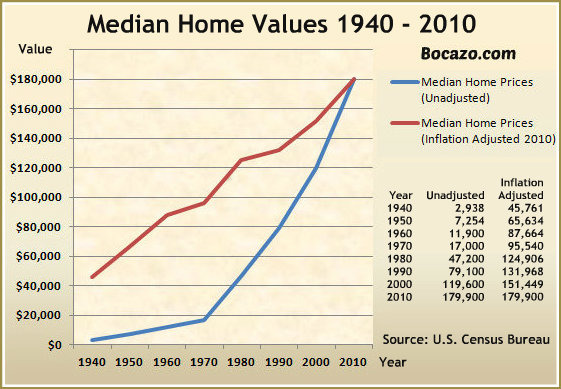 Home Values 1940-2010